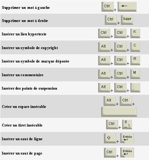 raccourcis clavier word