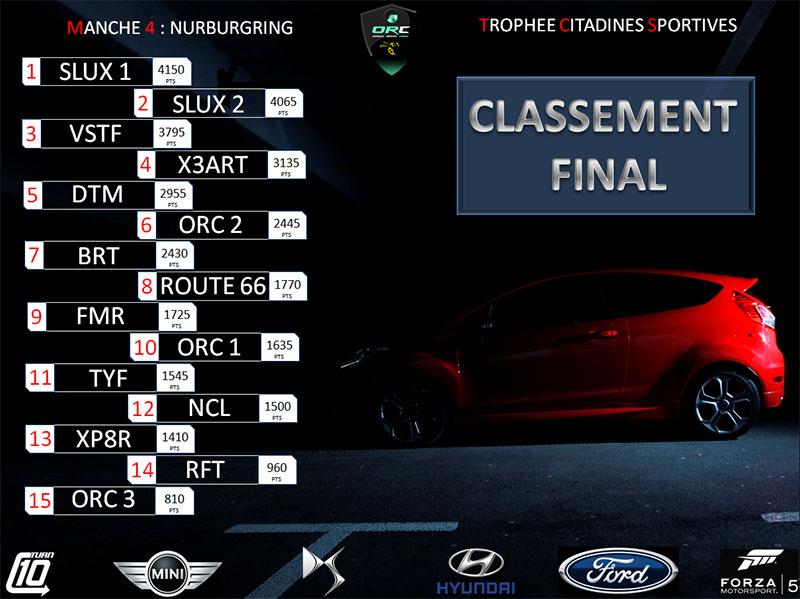 Final 10 ForzaMotorsport.fr