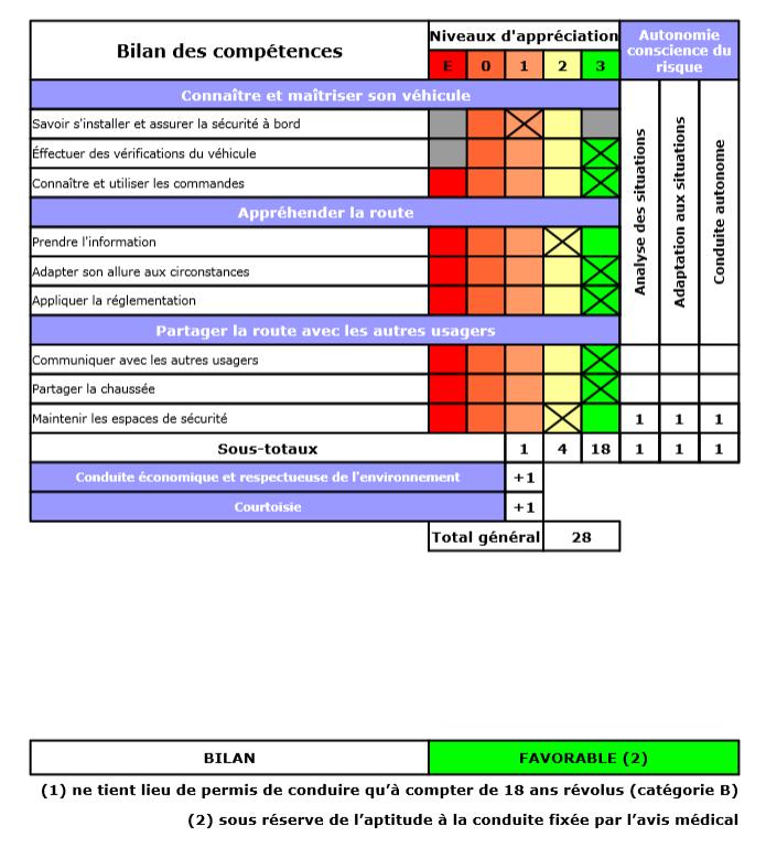 Le topic a la con le dernier qui poste poste page 9 - Permis de conduire grille evaluation ...