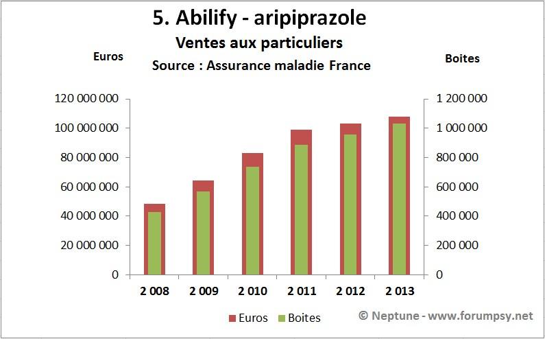Ventes Abilify - aripiprazole de 2008-2013 - Neptune