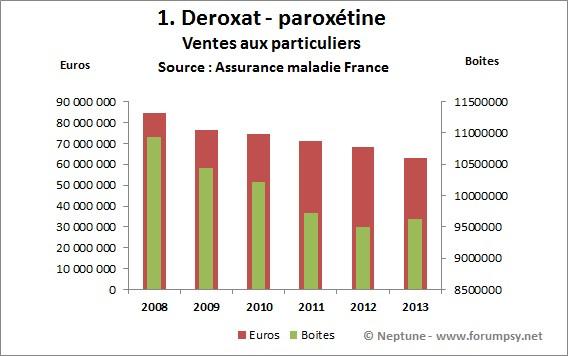 Ventes de Deroxat 2008-2013 - Neptune