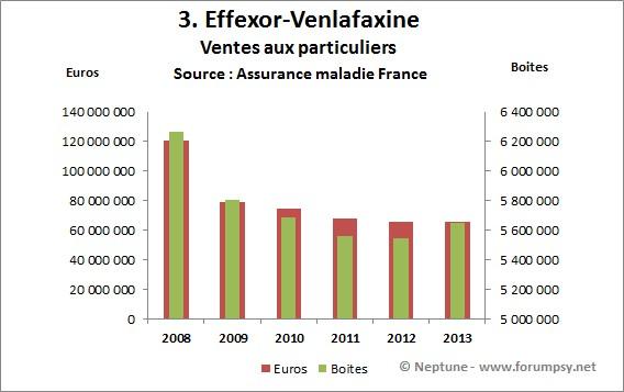Ventes de Effexor - venlafaxine 2008-2013 - Neptune