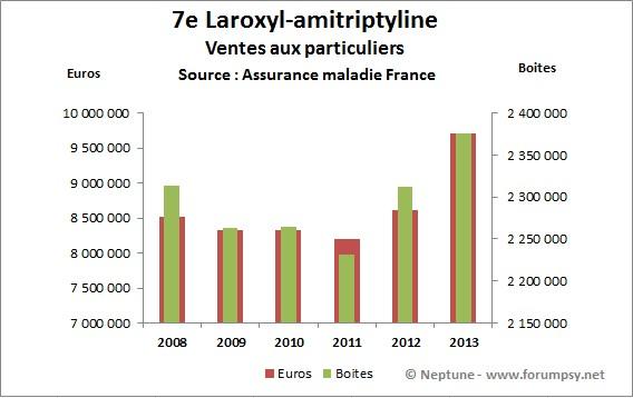 Ventes de Laroxyl-amitriptyline 2008-2013 - Neptune