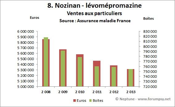 Ventes de Nozinan-lévomépromazine 2008-2013 - Neptune