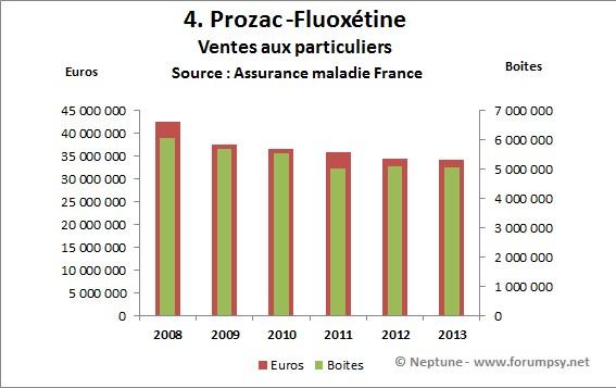 Ventes de Prozac - fluoxétine 2008-2013 - Neptune