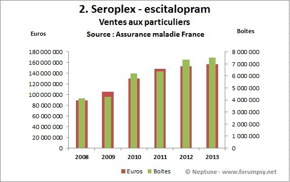 Ventes de Seroplex 2008-2013 - Neptune