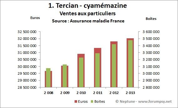 Ventes de Tercian 2008-2013 - Neptune