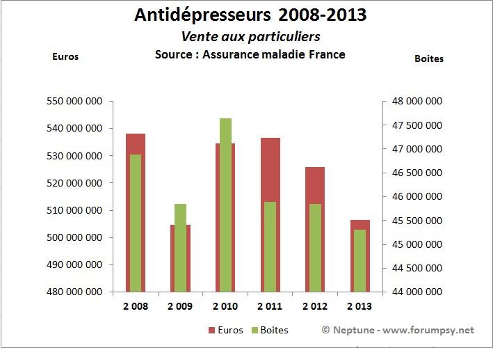 Ventes en pharmacie antidépresseurs 2008-2013- Neptune
