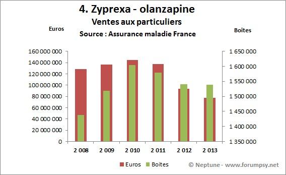 Ventes de Zyprexa-olanzapine 2008-2013 - Neptune