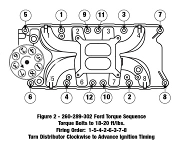 1968 Ford Mustang 289 Engine Diagram on firing sequence